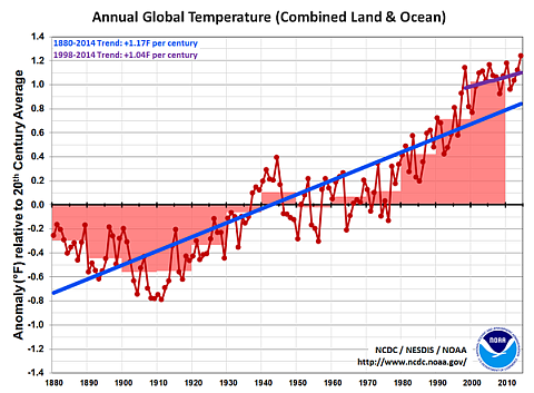 Annual Global Temperature (Combined Land & Ocean)