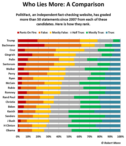 Who Lies More: A Comparison: Politifact, an independent fact-checking website, has graded more than 50 statements since 2007 from each of these candidates.  Here is how they rank.
