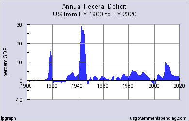 Federal Deficit History as a Percentage of GDP