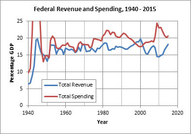 Federal Revenue and Spending, 1940-2015