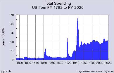 Federal Spending History as a Percentage of GDP