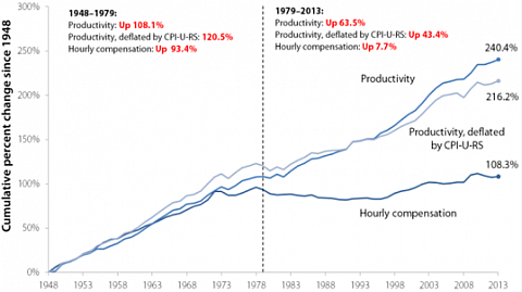 U.S. Productivity Growth History